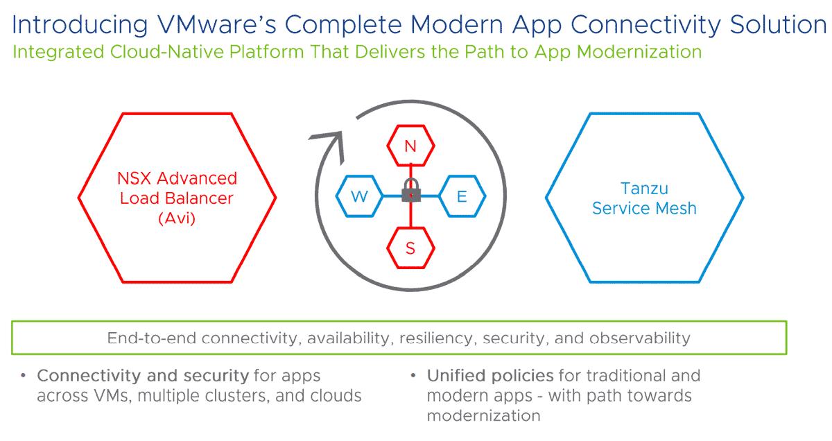 VMware introduces Modern App Connectivity platform