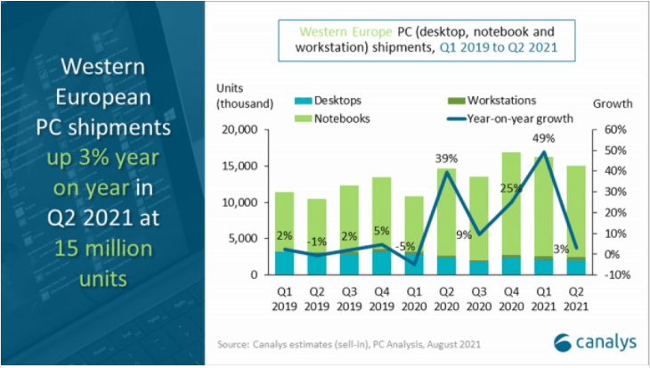 Western European PC market only grew 3 percent in second quarter