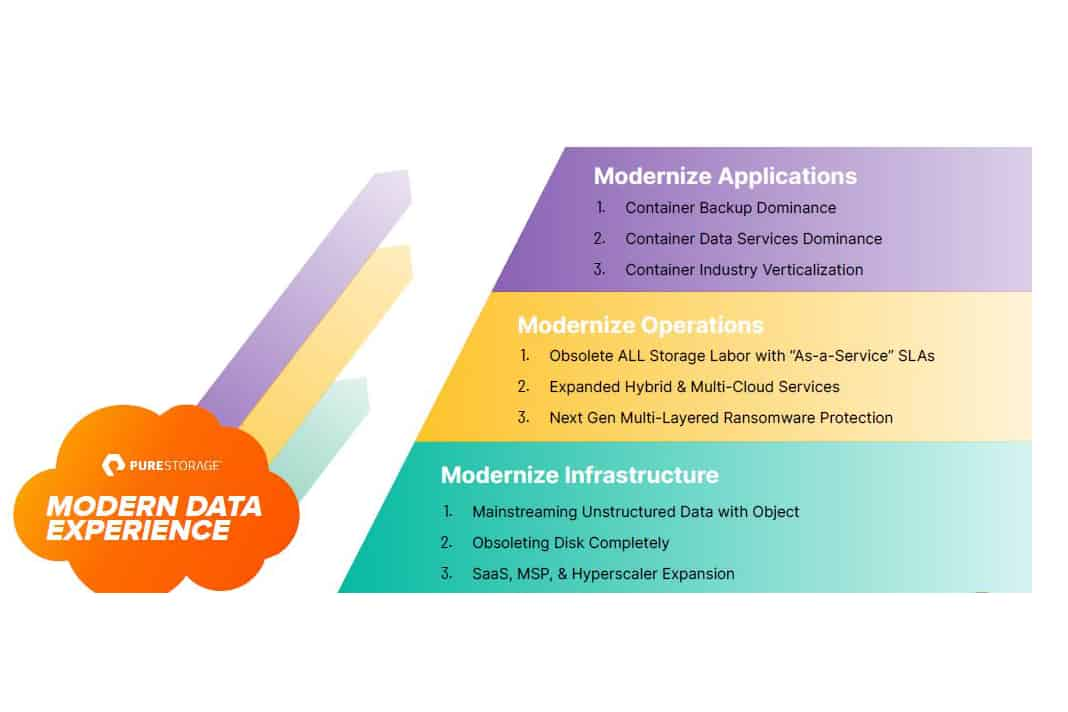 Pure Storage goes up the stack with storage-as-code and data services